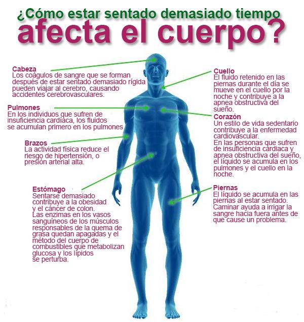 efectos perjudiciales salud estar sentado